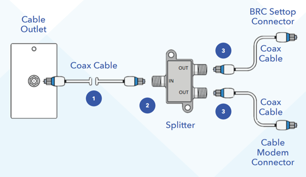 Best Coax Splitters to Connect  Multiple Devices in 2021